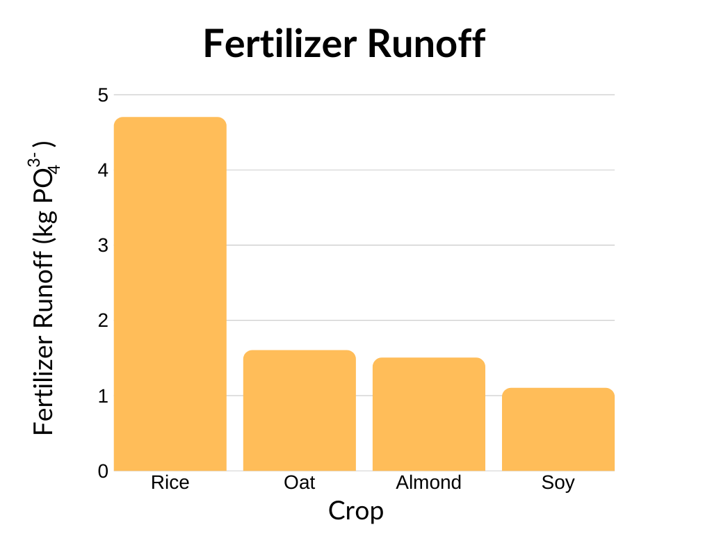 Fertilizer Runoff bar chart