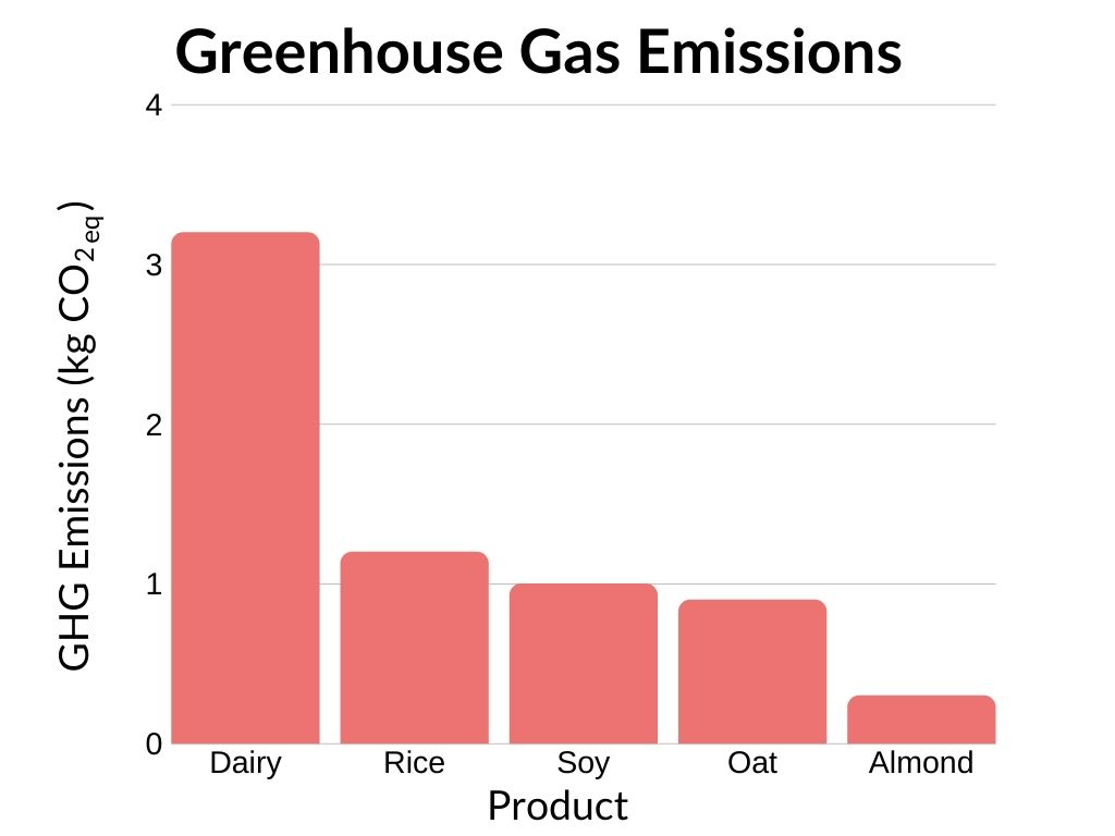 Greenhouse Gas Emissions bar chart